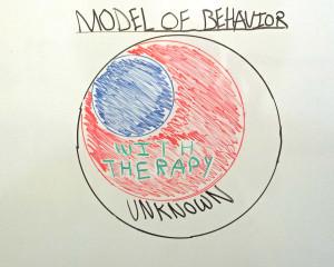 Conscious Behavior Model